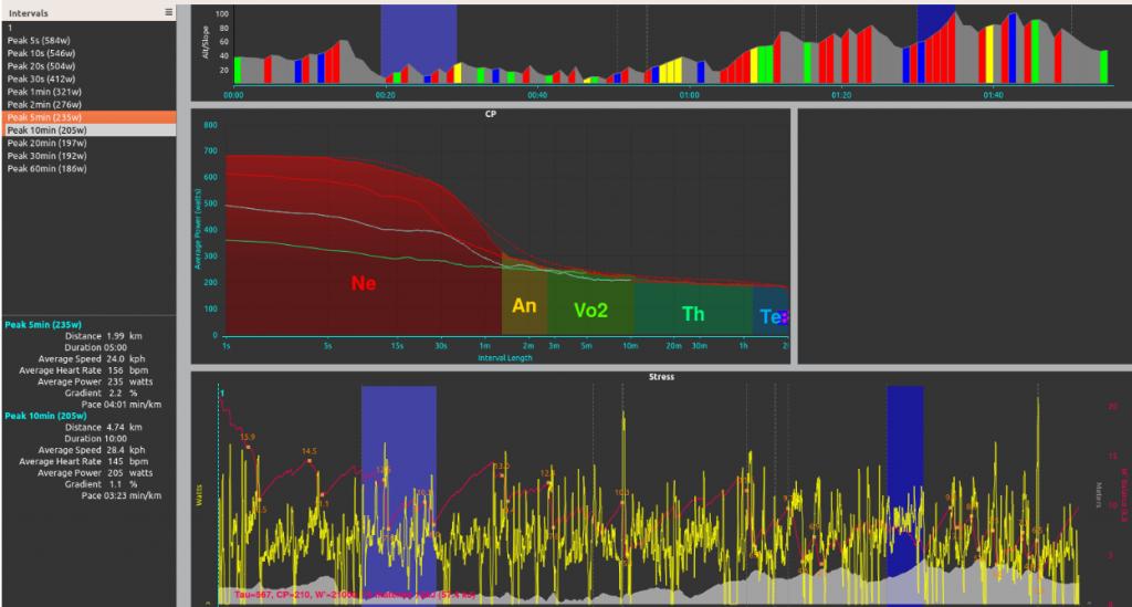 Distribuzione frequenza cardiaca nella sessione
